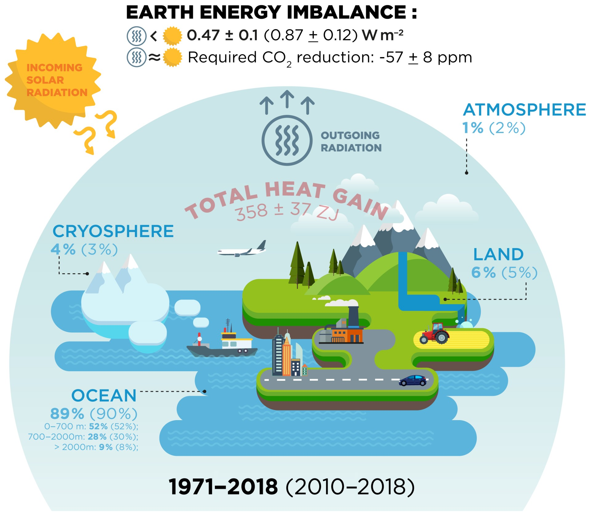 Heat stored in the Earth System: where does the energy go?